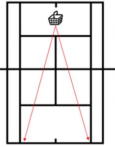 ストローク練習(ラケットで球出し) | 練習メニュー