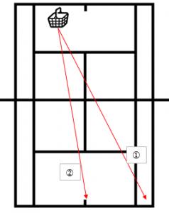 2点打ち(ストローク) | 練習メニュー